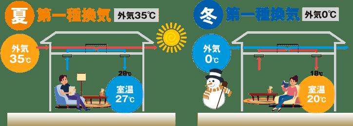 室内外の空気の温湿度を交換しながら換気するシステム