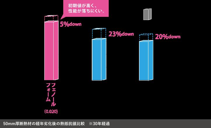 50mm厚断熱材の経年劣化後の熱抵抗値比較 ※30年経過