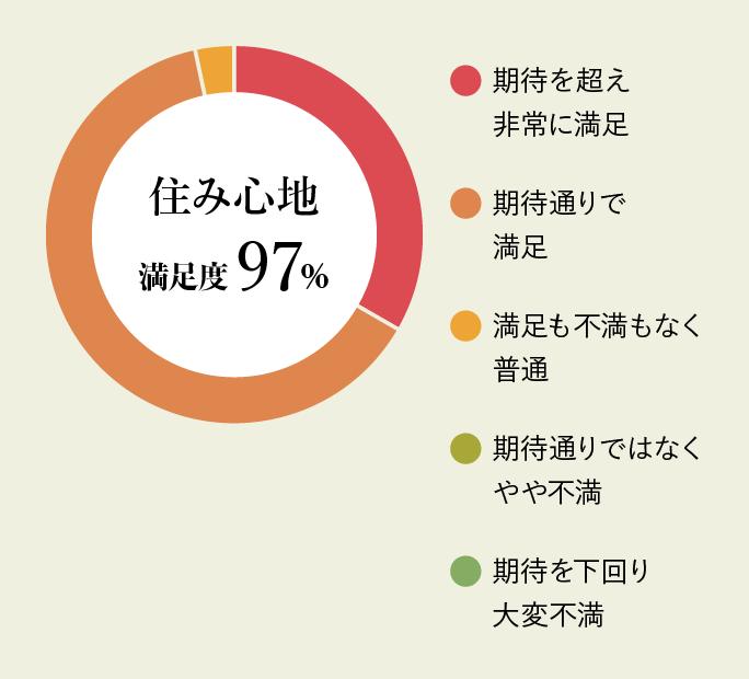 住み心地満足度97%