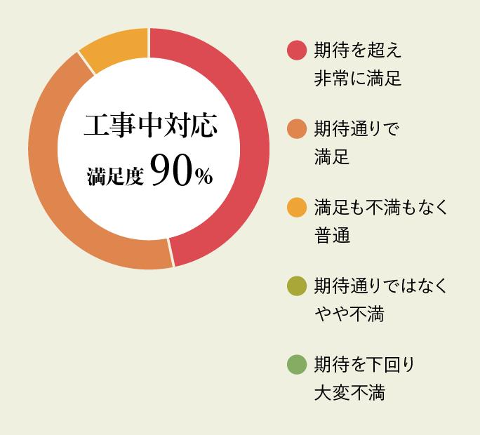 工事中対応満足度90%